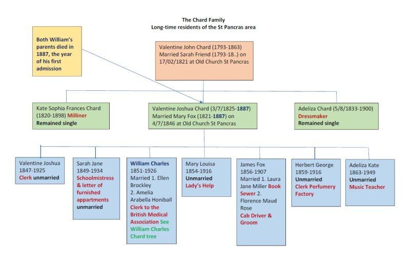 William Chard Family Tree 1