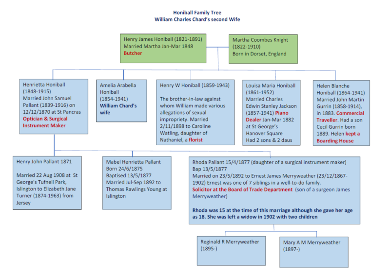 William Chard honiball family tree